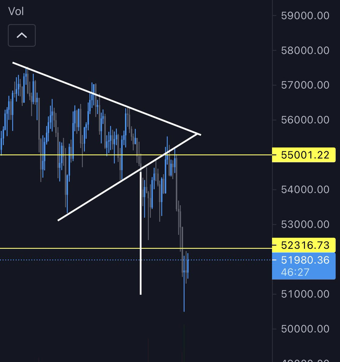#Bitcoin broke below and hit our short target. Now back to only up? https://t.co/NxbKQdJ1cx https://t.co/tugXulEUU8