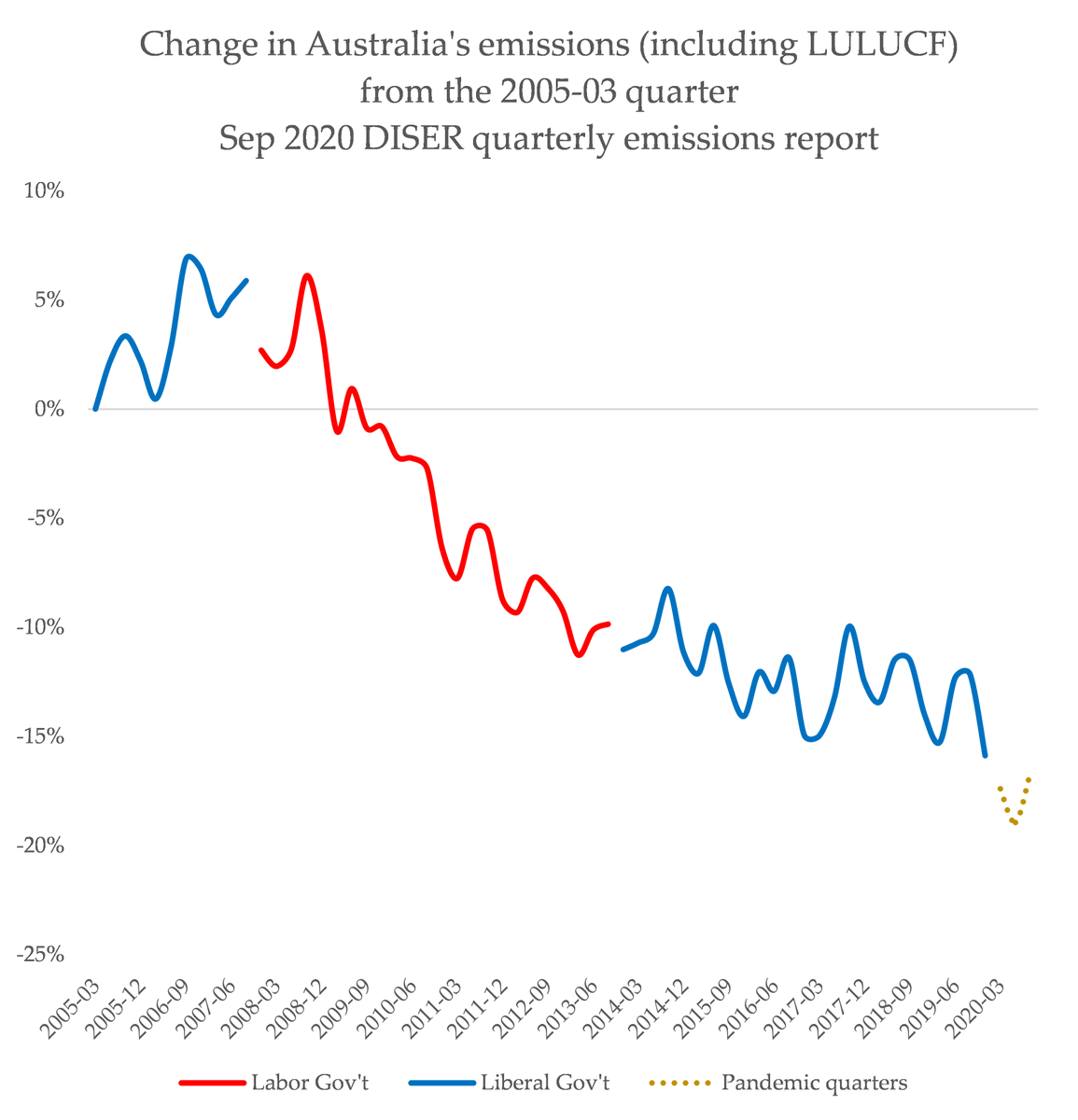 """For a few days now, PM Morrison has been saying that Australia's emissions have dropped """"by 36%"""" from 2005 levels. But that's not right: it's 17-20%, according to the latest official data (most under another gov't, the rest due to renewables + COVID19)"""