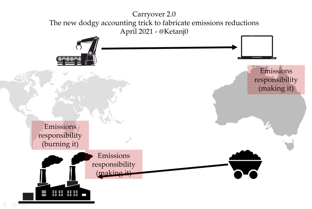 """If you swap this - and count making-emissions for the final destination of the thing - any country that makes emissions intensive stuff benefits. This is the """"consumption"""" method, and Aus' emissions are lower if you do it this way:  https://reneweconomy.com.au/morrison-finds-shameless-new-way-to-fake-climate-action-as-world-steps-up/"""