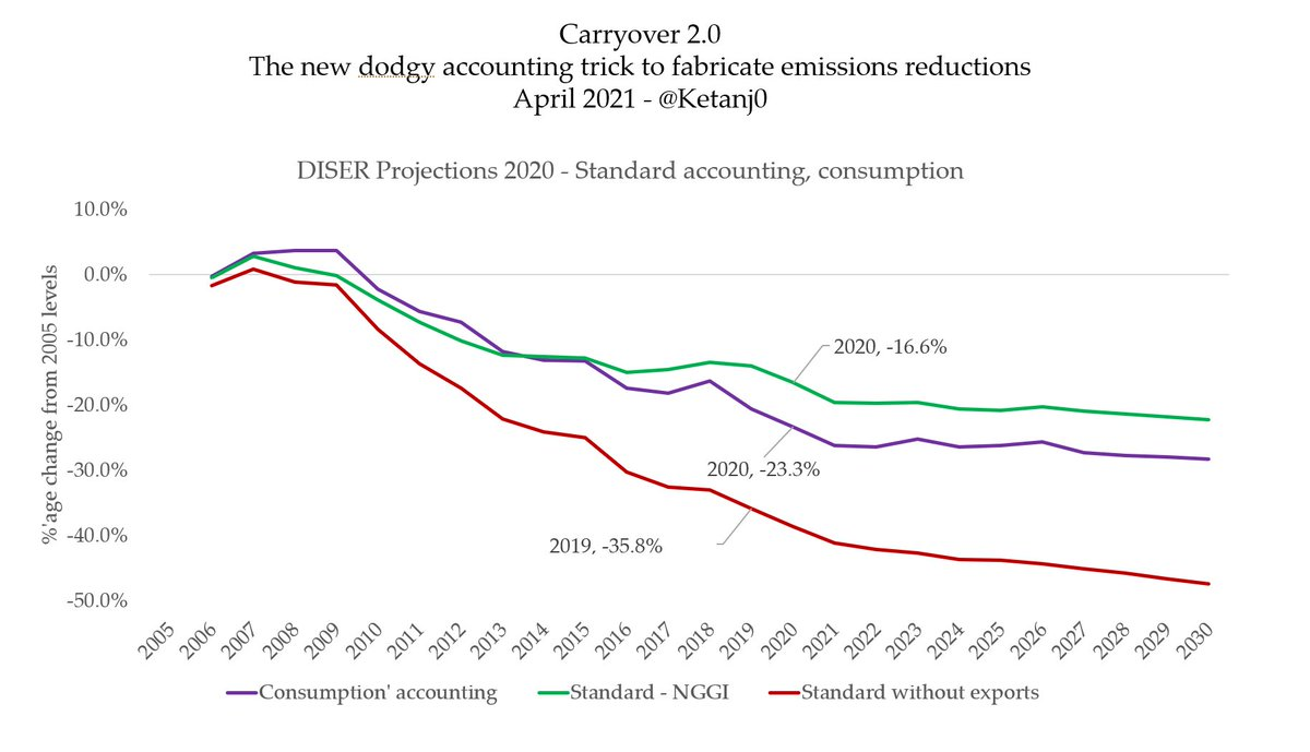 *That* is how Scott Morrison reached a figure of a 36% emissions reduction from 2005 levels. By inventing an emissions accounting method that is just raw, high-intensity selfishness, and one the world would never accept.  https://reneweconomy.com.au/morrison-finds-shameless-new-way-to-fake-climate-action-as-world-steps-up/