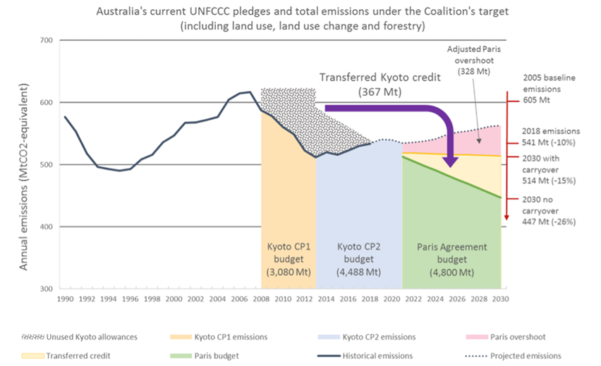This is horrific, but not unprecedented. Until renewables made it unnecessary, the Aus gov't wanted to fabricate climate action by 'carrying over' credits from previous climate targets. It stymied the 2019 climate meeting COP25 just so it could do this https://theconversation.com/carry-over-credits-and-carbon-offsets-are-hot-topics-this-election-but-what-do-they-actually-mean-116748