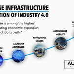 Image for the Tweet beginning: Digital Infrastructure is the Foundation
