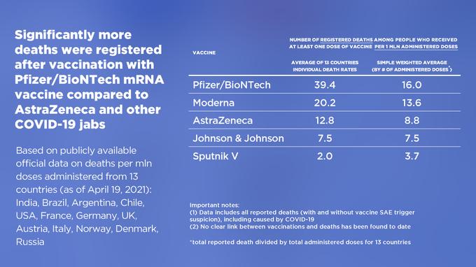 Смертность после вакцинации от коронавируса препаратом «Спутник V» значительно ниже, чем другими вакцинами, в частности Pfizer, Moderna, AstraZeneca и Johnson & Johnson EzqL7F4WQAEfiA9?format=png&name=small