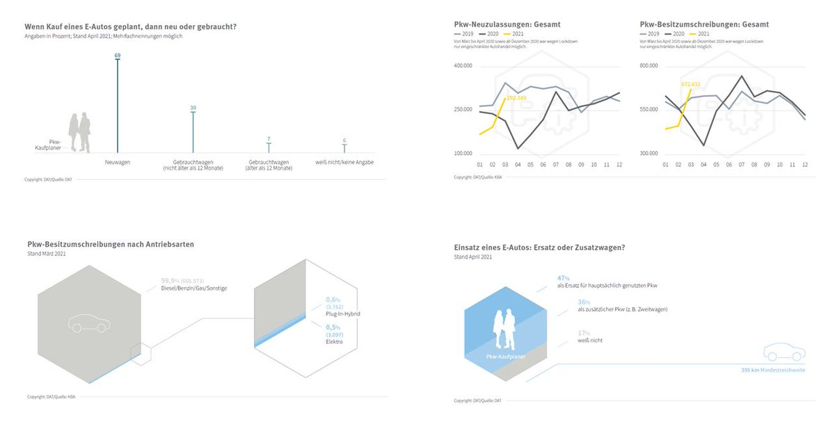 DAT-Report 2021 Marktforschung Automobilindustrie