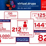 Image for the Tweet beginning: #virtualdrupa is over and we