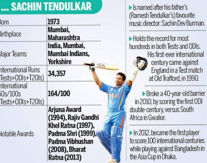 Wishes Happy Birthday  of Cricket Blaster Name is SACHIN TENDULKAR