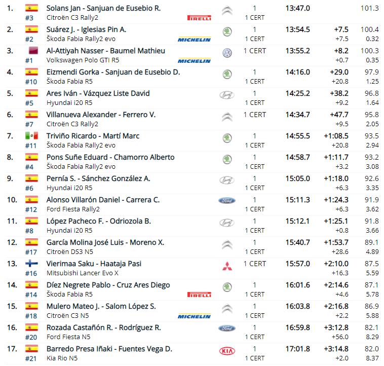 SCER + CERT: 10º Rallye Tierras Altas de Lorca [23-24 Abril] - Página 2 EzuSV-gXsAA8rCa?format=png&name=900x900