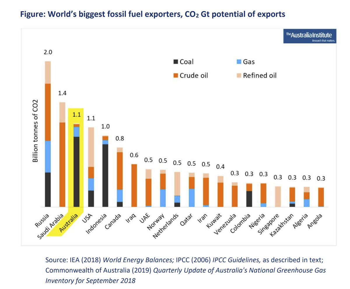 - It's worth considering the reality there: the fossil fuels Aus sells to the world are burned, and cause climate change. Another good  @Tom_Swann analysis quantifies this (2018 data) ->  https://australiainstitute.org.au/report/high-carbon-from-a-land-down-under-quantifying-co2-from-australias-fossil-fuel-mining-and-exports/ (any more recent data?)