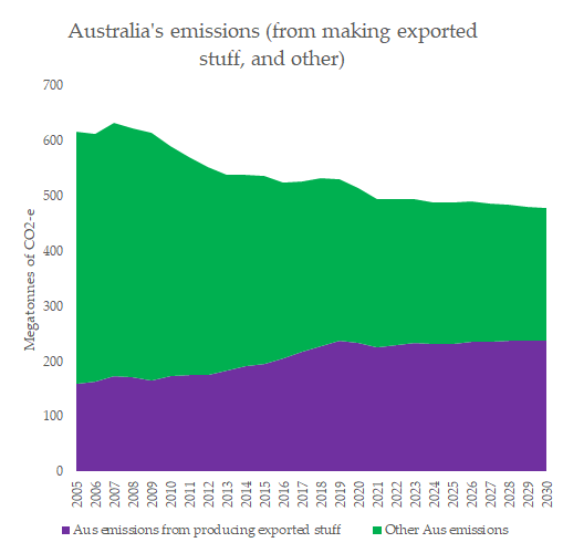 The proportion of Australia's emissions coming from stuff that it's exporting (mostly fossil fuels) is *increasing*. That means something significant: *domestic* emissions reductions efforts are increasingly threatening fossil fuel exporting companies in Australia