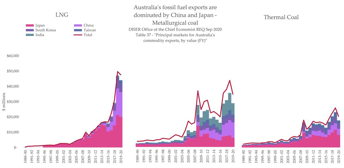 And - at  #LeadersClimateSummit, China stated it wants to peak coal output in 2025, and Japan strengthened its 2030 NDCs (most of Australia's fossil export customers now have net zero targets). If those targets are taken seriously, Aus' fossil fuel industry is dead in years.