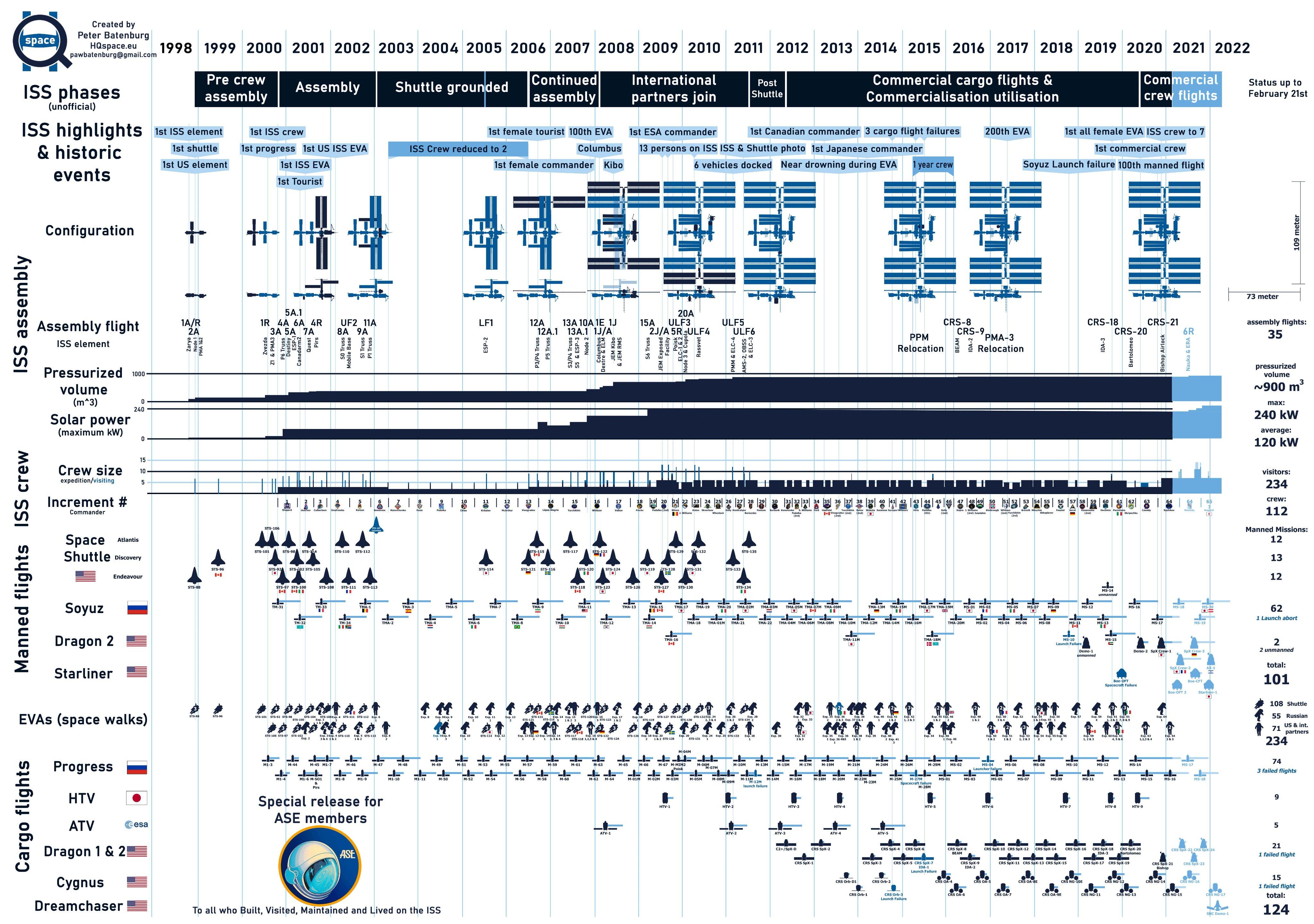 Infographie de l'histoire de l'ISS EzyA0ZiVcAMLrPo?format=jpg&name=4096x4096