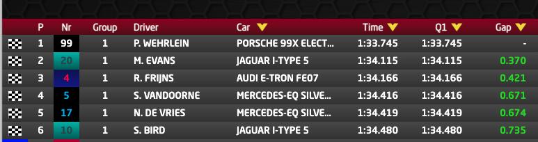 Qualifiche E-Prix Valencia