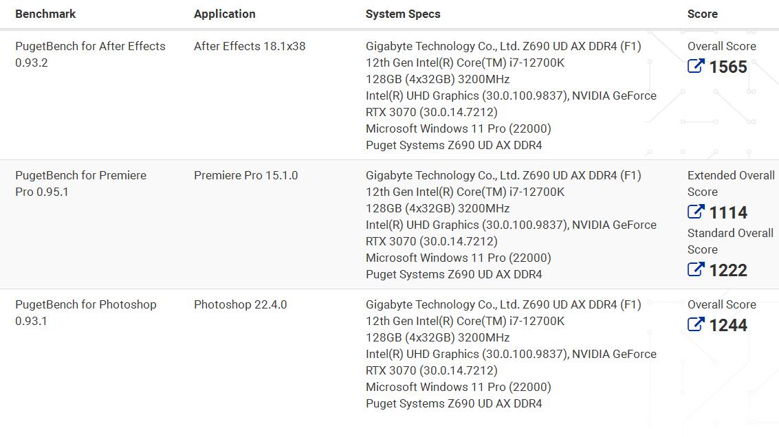 [情報] 12700K Adobe測試出爐,碾壓Zen3
