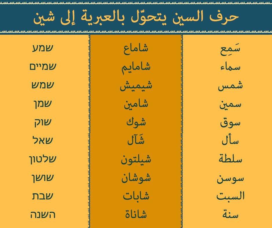 قواعد لغوية تسهل عليك تعلم العبرية …