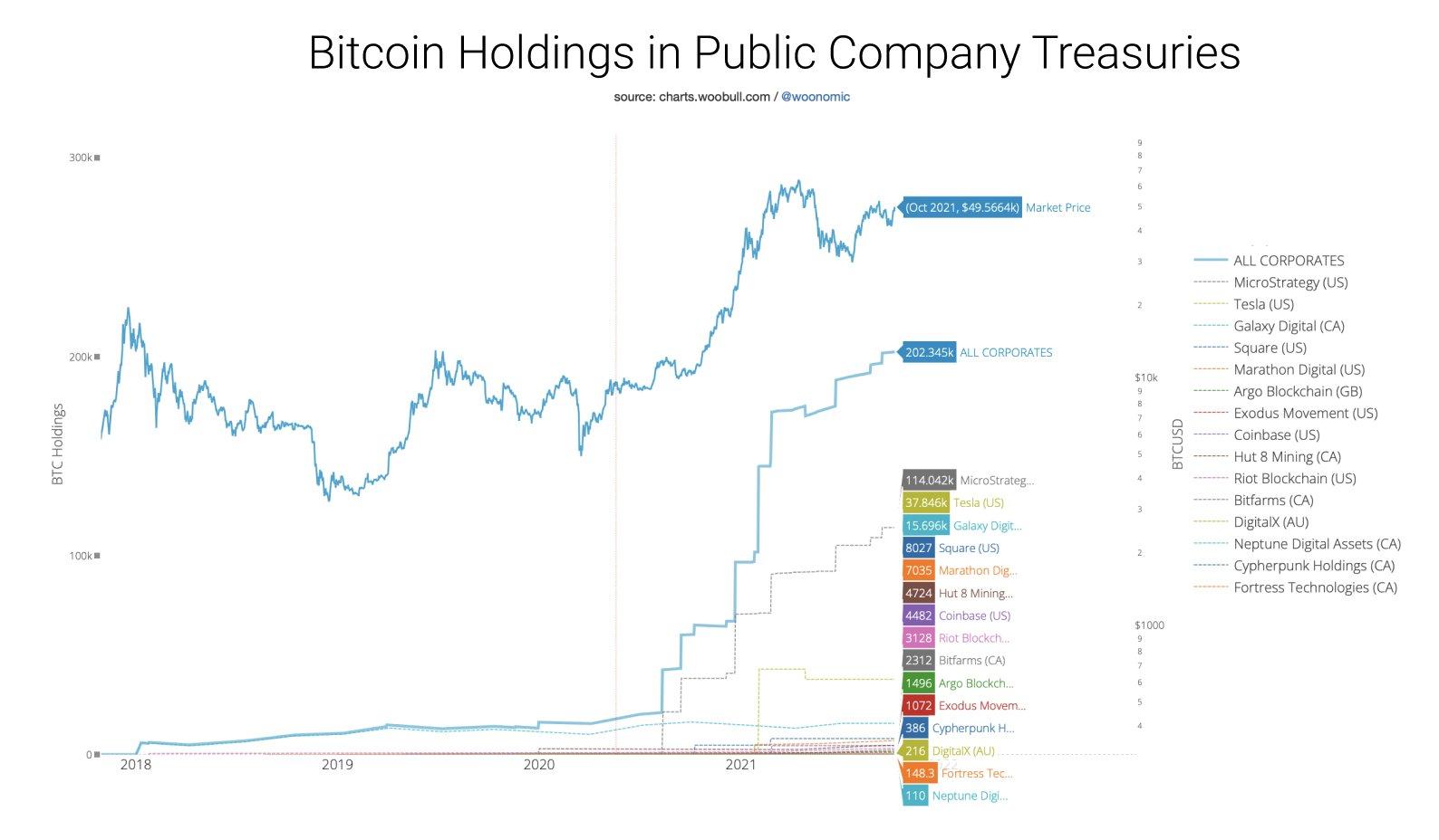 Quantidade de Bitcoin em empresas públicas - Fonte: twitter.com/woonomic/status/1445392269197053960  a quantidade de Bitcoins em títulos de empresas públicas excedeu 200.000 BTC.