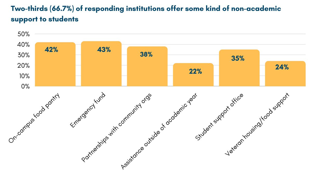 Explore non-academic support offered by NE institutions to #AdultLearners. More results coming next week!