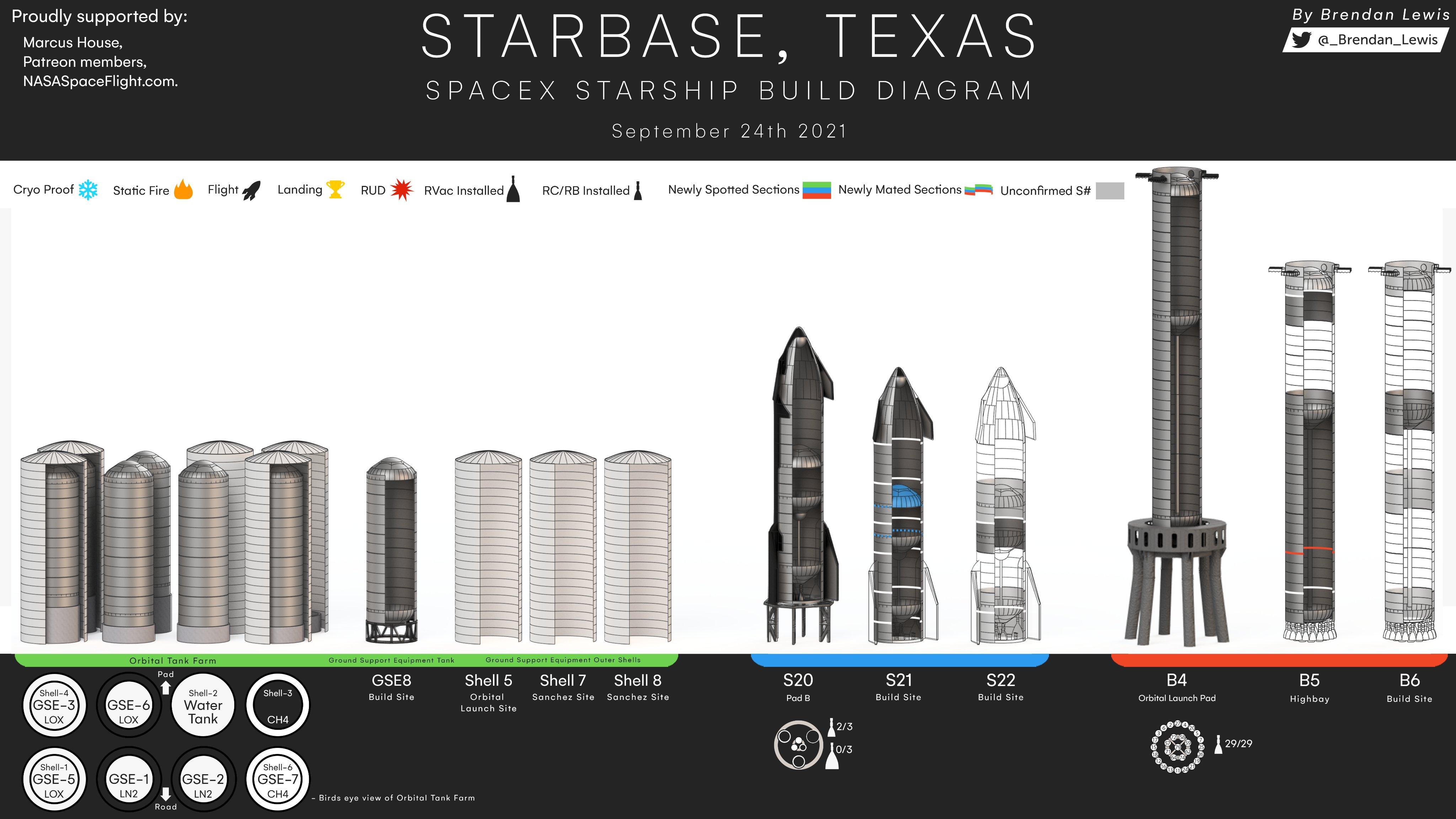 Aktuální stav vývoje raket Starship