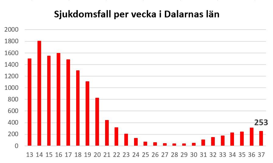 Länsstyrelsen informerar om läget i Dalarnas län 24 september 2021 https://t.co/TFZk8slXHm https://t.co/VuPzrtuczy