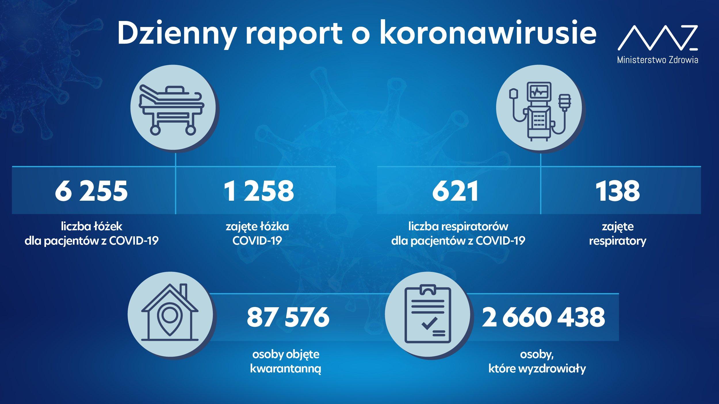 Raport - Koronawirus