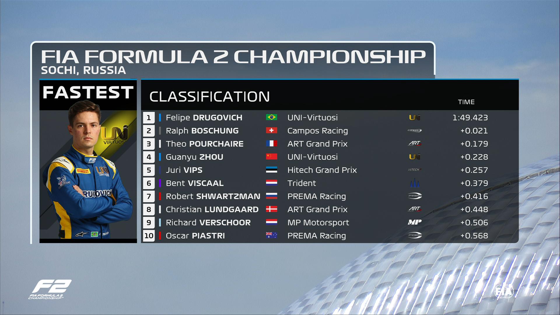 F2 | Prove Libere GP Russia: Felipe Drugovich ha registrato il giro più veloce nelle prove libere di Formula 2 in vista del sesto round..