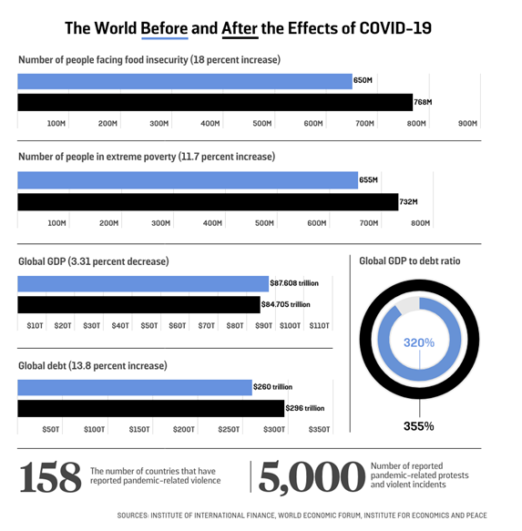 The world pre and post Covid - via @columlynch