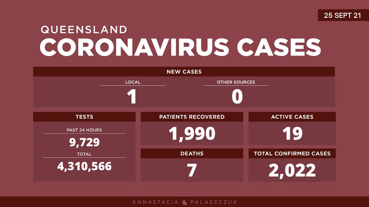 Saturday 25 September – coronavirus cases in Queensland: One new locally acquired case, detected in home quarantine. The case is linked to the Sunnybank cluster. #covid19