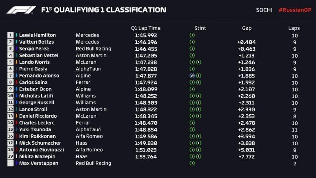 F1 Qualifiche Russia