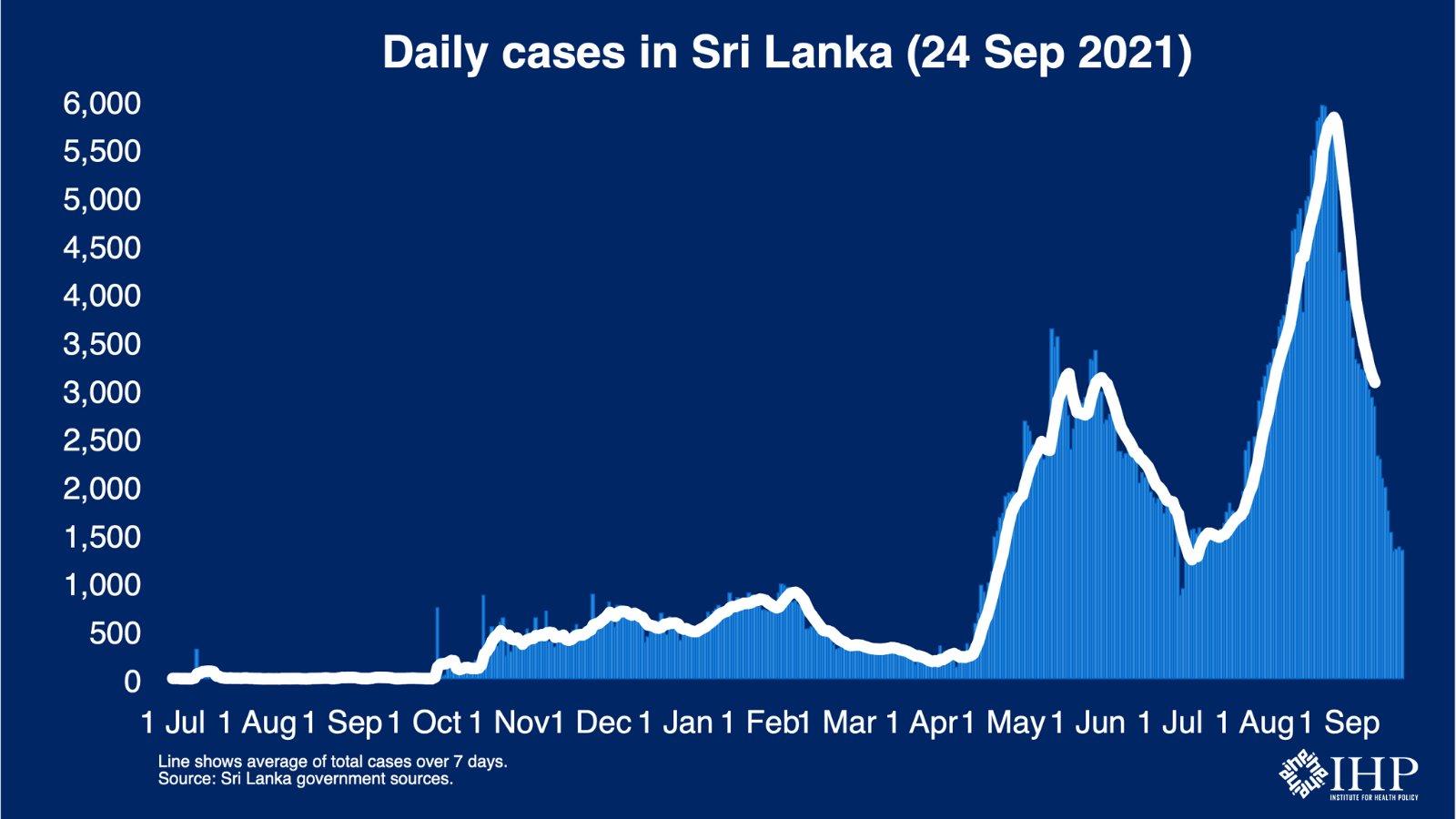 Sri Lanka records the lowest single-day coronavirus cases after 80 days
