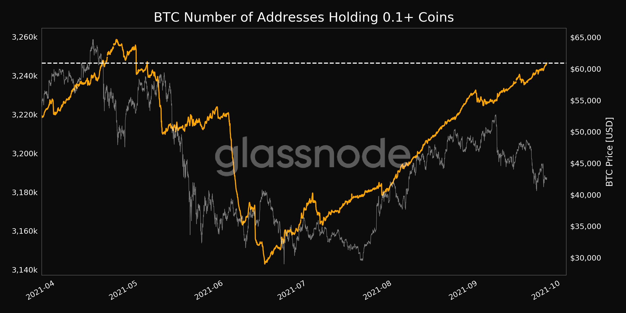 The number of addresses with at least 0.1 BTC is at a 4-month high