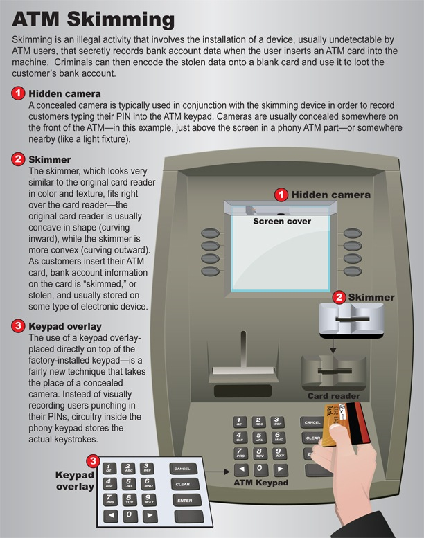 Graphic of ATM machine with skimming warning and tips.