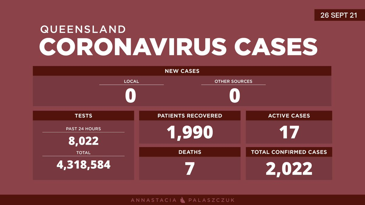 Sunday 26 September – coronavirus cases in Queensland: No new cases recorded in Queensland overnight. #covid19