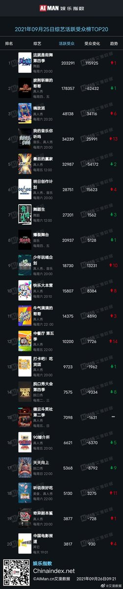 September 25, 2021'  'Top 20 active fans in variety shows' No.1 #StreetDanceofChinaS4