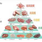 肉好き女子必見!太りやすい&太りにくいお肉はこれだ!