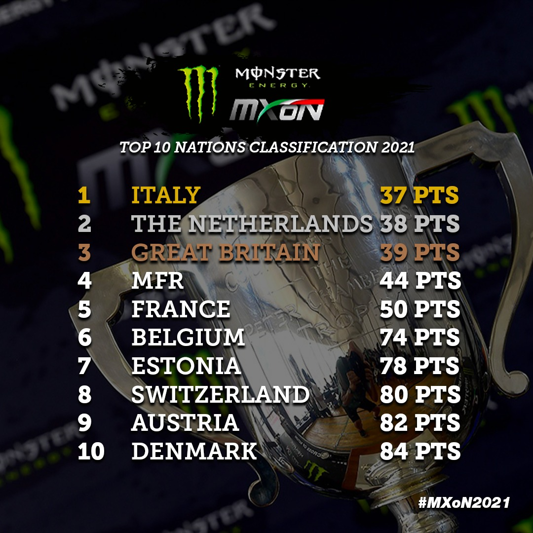 MXGP / Italy wins the Motocross of Nations – Moto