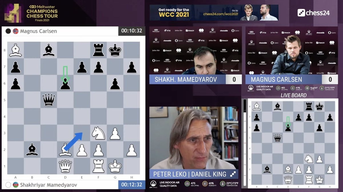 """test Twitter Media - Mamedyarov almost beat Carlsen in the Euro Club Cup last week. It seems he will win the first game today — """"It looks resignable!"""" (Leko)  https://t.co/JGZeCuhH7Z #c24live #ChessChamps #TourFinals2021 https://t.co/u98XNiEBYz"""