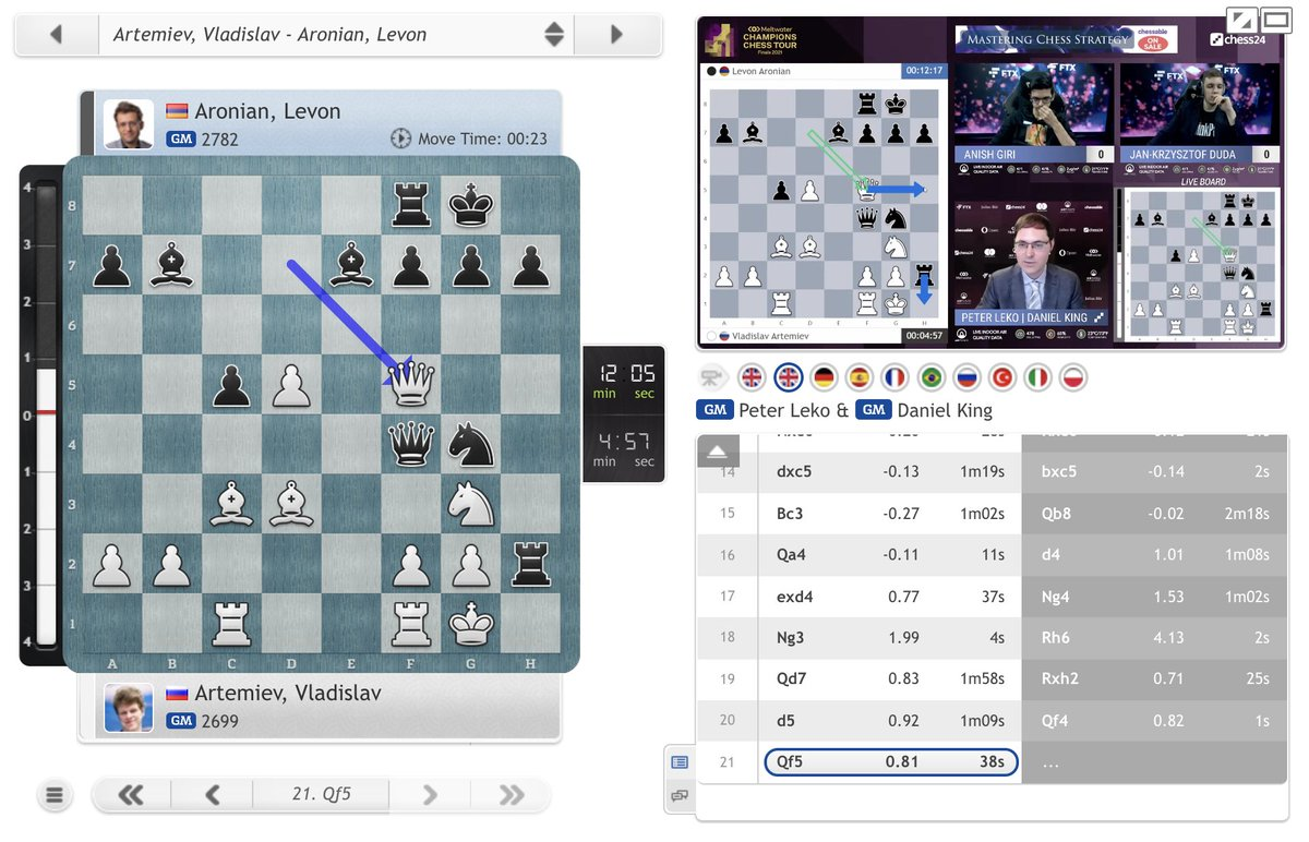 """test Twitter Media - Leko: """"I've never seen this kind of construction against the white king!"""" King: """"Who is attacking who, that's the question!"""" https://t.co/IIX9Gh8fuu #c24live #ChessChamps #TourFinals2021 https://t.co/amd4s6VS8Y"""