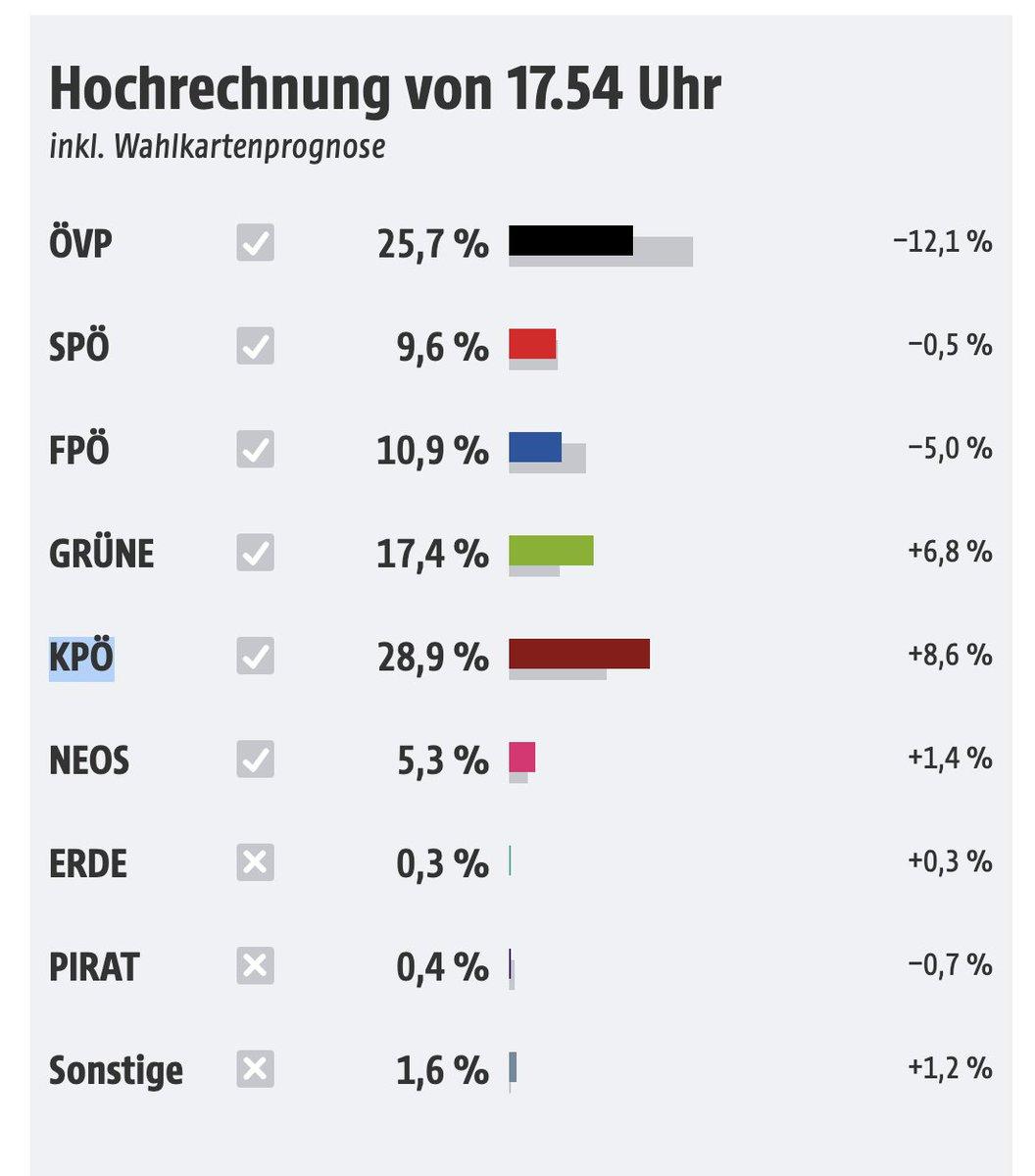 Upam, da za vzpon politične skrajnosti ne bodo krivili naše manjšine, ki je v tej pokrajini koncentrirana ravno v Grazu. Vzpon skrajnih socialističnih strank že brez nacionalnih trenj večinoma pripelje do manj politične stabilnosti in več napetosti v družbi.