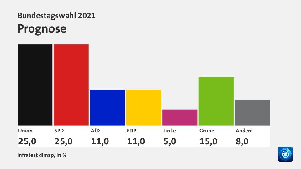 *Bei der Bundestagswahl liegen SPD und Union laut ARD-Prognose gleichauf.* Beide erhielten demnach 25 Prozent der Stimmen. #btw21