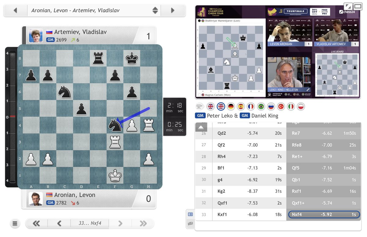 test Twitter Media - Vladislav Artemiev also hits back against Levon Aronian,  with Giri also about to bounce back! https://t.co/AeNlIttZlx  #ChessChamps #TourFinals2021 https://t.co/5wi3t6TEeE