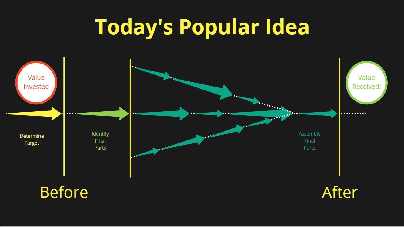 RAT: Today's Popular Idea