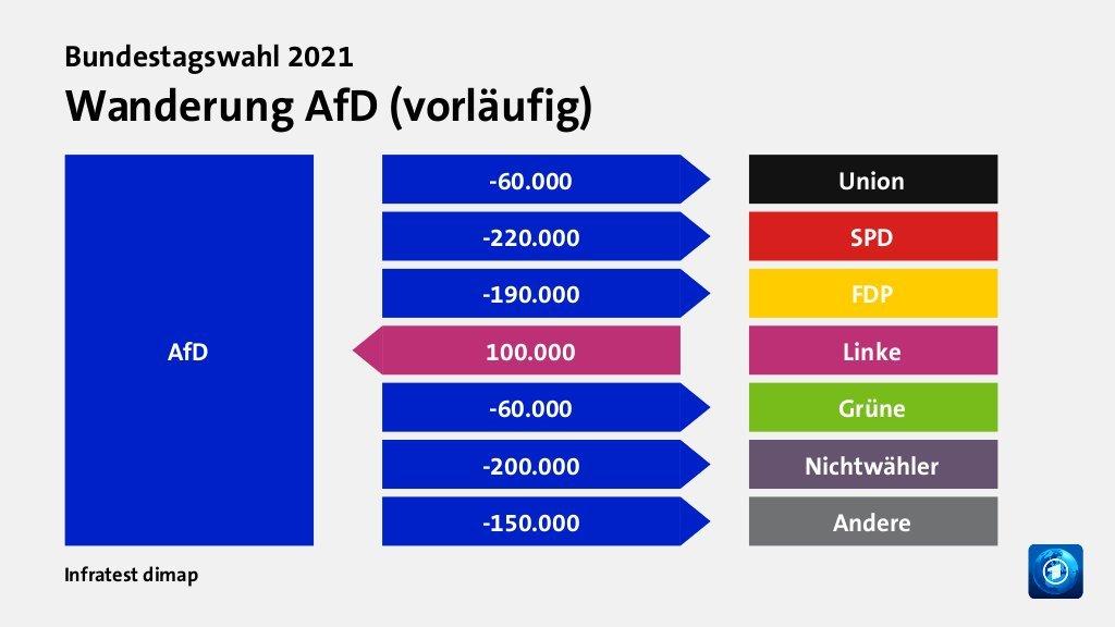 Zanimiv prikaz, kam je nemška skrajna desnica oddala glasove (vsem, razen skrajni levici) in od kje jih je pridobila (od skrajne levice).