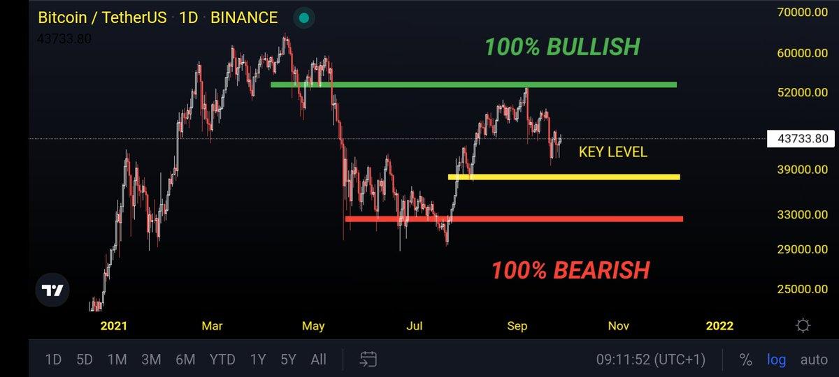 My thoughts on $BTC. If it goes above 53K, I am Bullish. If it goes below 33K, I am 100% Bearish.