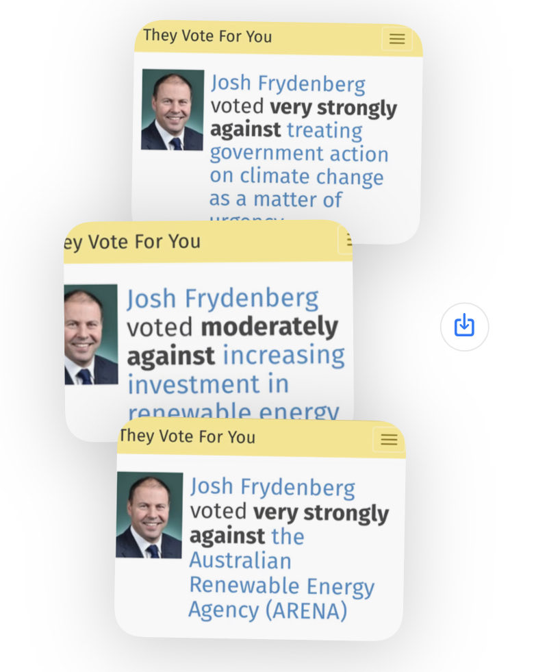 Dear @VoicesofKooyong, cc @KooyongVotes, The voters of #Kooyong deserve to be reminded of Josh Frydenberg's voting record. Actions speak louder than words. #auspol #KooyongVotes #AusVotes