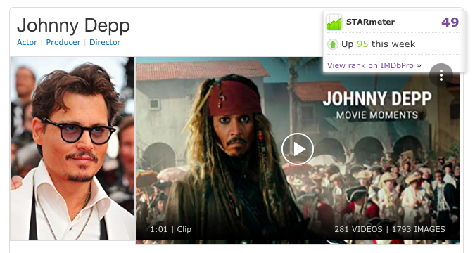 Johnny Depp on IMDb.  Up 95 places to 49 on the STARmeter this week.  An account is free and allows you to rate and review Johnny's work: imdb.com/name/nm0000136……  Johnny Depp is NOT cancelled by the people.  #JusticeForJohnnyDepp