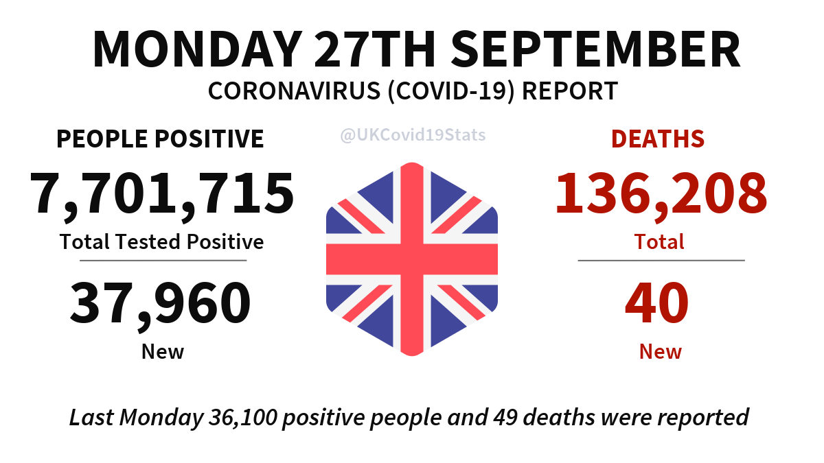 United Kingdom Daily Coronavirus (COVID-19) Report · Monday 27th September. 37,960 new cases (people positive) reported, giving a total of 7,701,715. 40 new deaths reported, giving a total of 136,208.