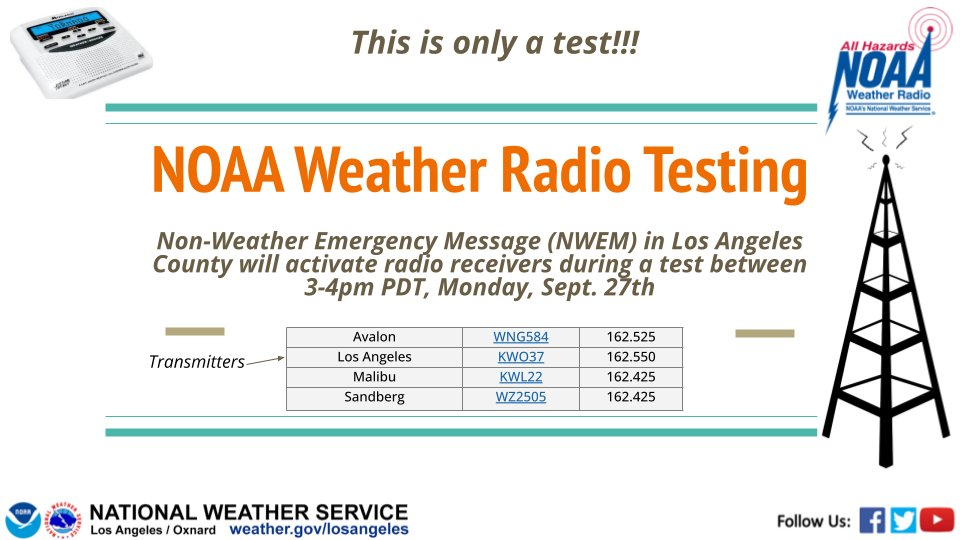 As a reminder, @ReadyLACounty & @NWSLosAngeles will be conducting testing message capability on #NOAA Weather Radios from 3-4pm today, Mon 9/27.