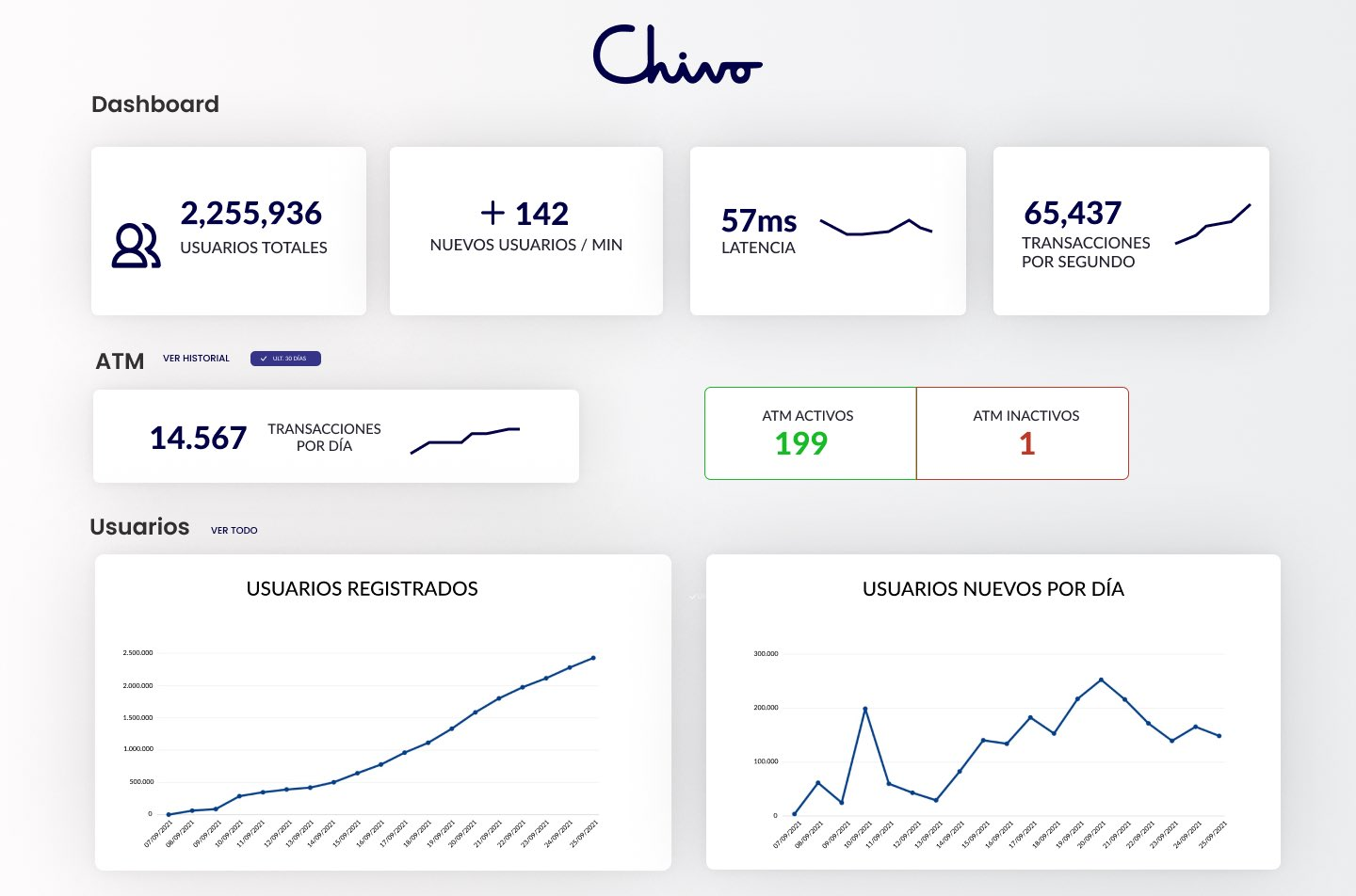 Chivo Wallet has more users than any other bank in El Salvador