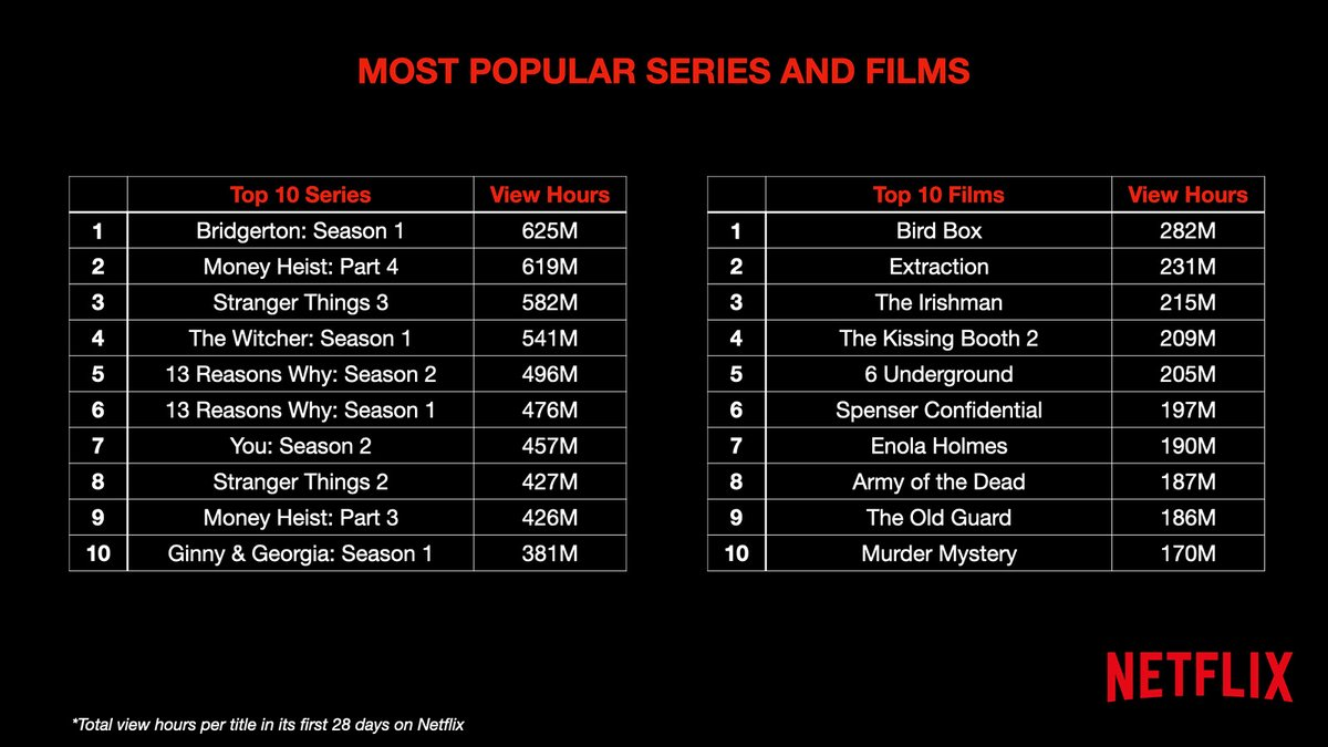 Revealed at CodeCon: Netflix most popular series & films