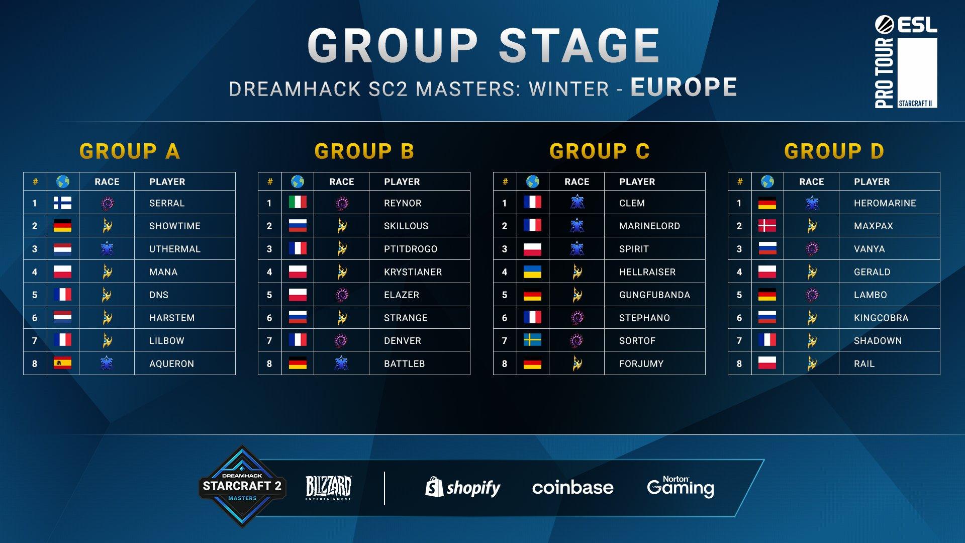 2021 DreamHack Masters Winter EU Csoportok