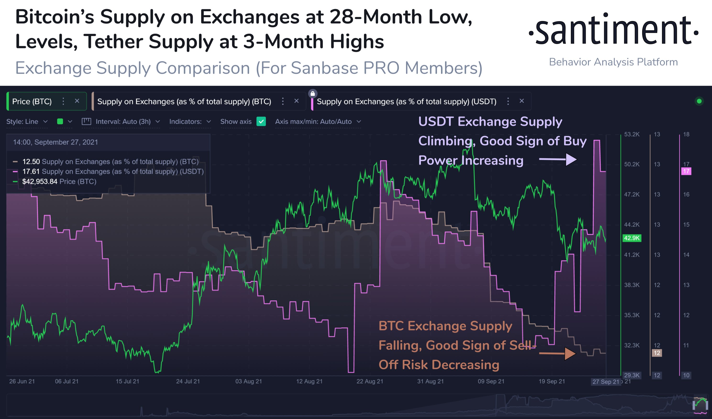 BTC supply on exchanges is now the lowest since May 2019